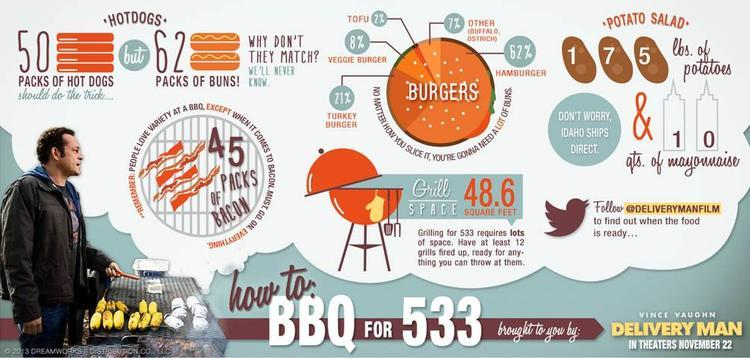 How To BBQ for 533 people